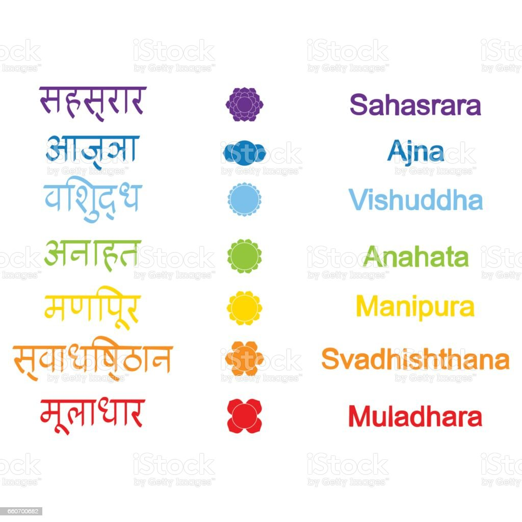 set of color icons with  names of chakras in Sanskrit vector art illustration