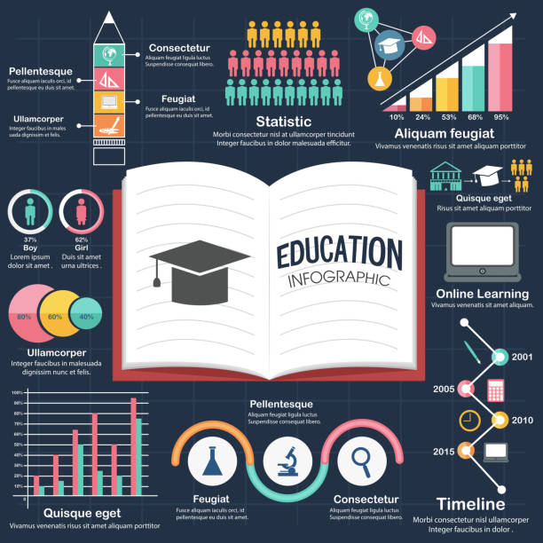 ilustraciones, imágenes clip art, dibujos animados e iconos de stock de conjunto de colorido educación infografía elementos. - infografías demográficas
