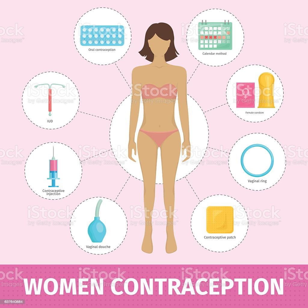 Set of female contraception methods vector art illustration