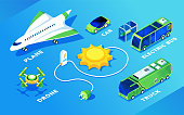 Set of isolated electric transport or ecology friendly vehicle. Isometric electrical plane or airplane, flight drone and car, bus and truck, sun and charge battery. Eco and green, renewable energy