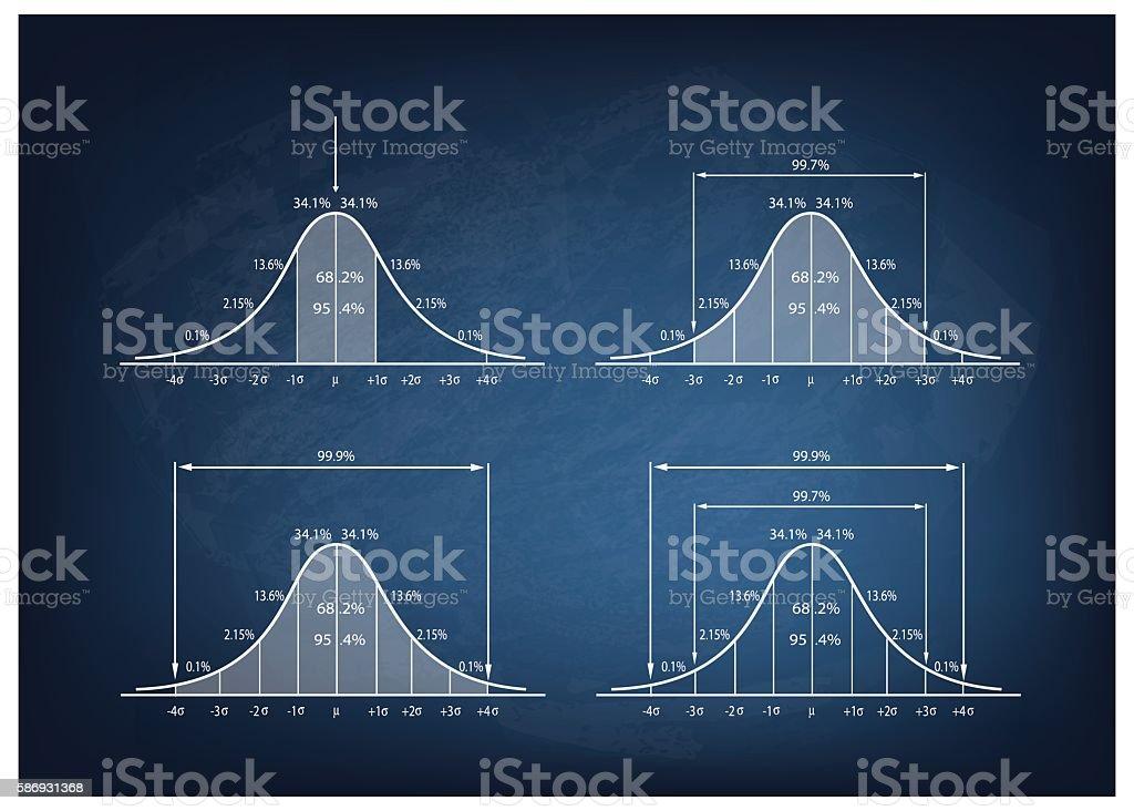 Set of Normal Distribution Diagram on Blackboard Background vector art illustration