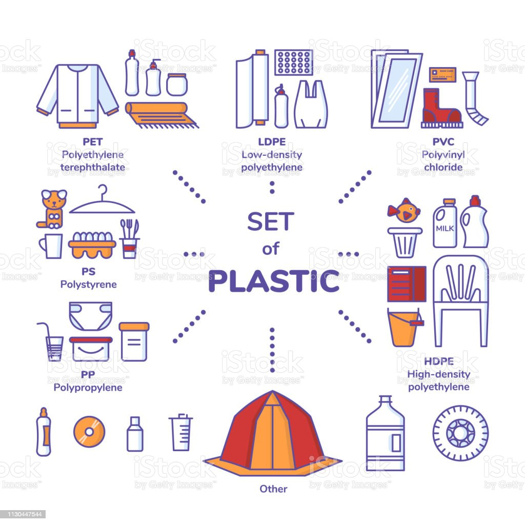 Set Of Plastics Types With Recycling Mark And Product Examples Pet Hdpe Pvc  Ldpe Pp And Ps Synthetic Clothing Bottles Toys Food Containers And Others