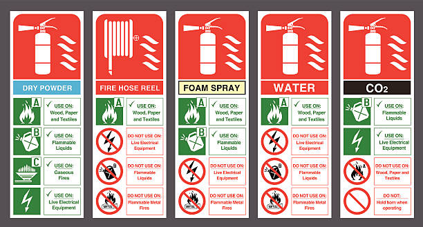 Set of safety labels. Fire extinguisher colour code. Fire extinguisher labels. Vector illustration. emergency equipment stock illustrations