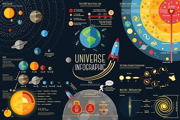 satz von universe infografiken-solar system vergleichen, planeten, sonne - weltall stock-grafiken, -clipart, -cartoons und -symbole