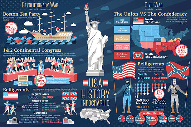 Set of USA history infographics. Revolutionary and Civil wars. Vector Set of USA history infographics. Revolutionary war - boston tea party, continental congress, belligerents description. Civil war - north and south, belligerents. Vector illustration declaration of independence stock illustrations