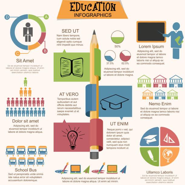 ilustraciones, imágenes clip art, dibujos animados e iconos de stock de conjunto de diversos elementos de infografías de la educación. - infografías demográficas