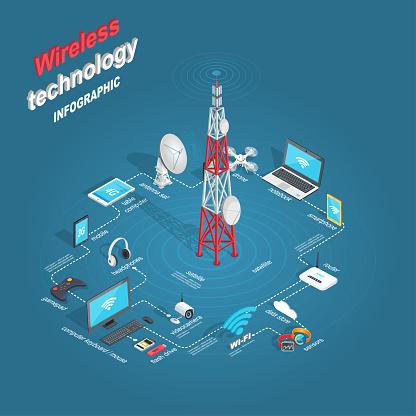 Set of Wireless Technology Infographic Flat Theme