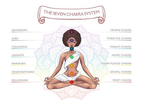 Seven chakra system in human body, infographic with meditating yogi black woman, vector illustration