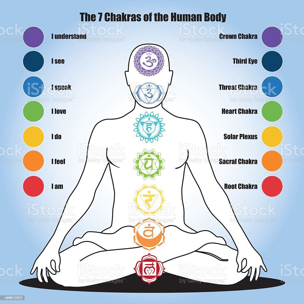 seven chakras of the Human body vector art illustration