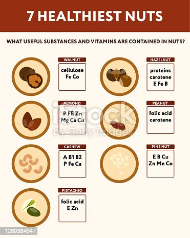 Nutrients and vitamins in walnuts, almonds, hazelnuts, cashews, pistachios, peanuts and pine nuts