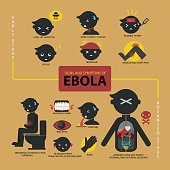 Signs and symptoms of Ebola infographic