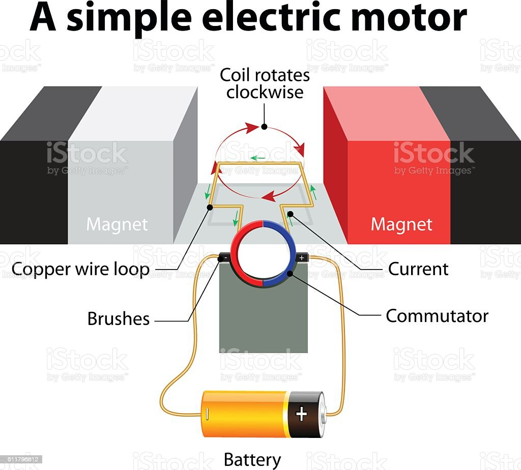 Simple electric motor vector diagram stock vector art for Dc motor brushes function