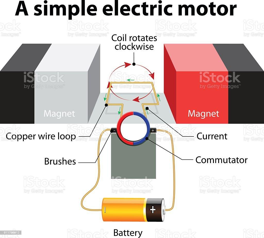 simple Electric motor. Vector diagram vector art illustration