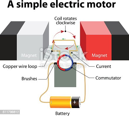 Simple Electric Motor Vector Diagram Stock Vector Art More Images