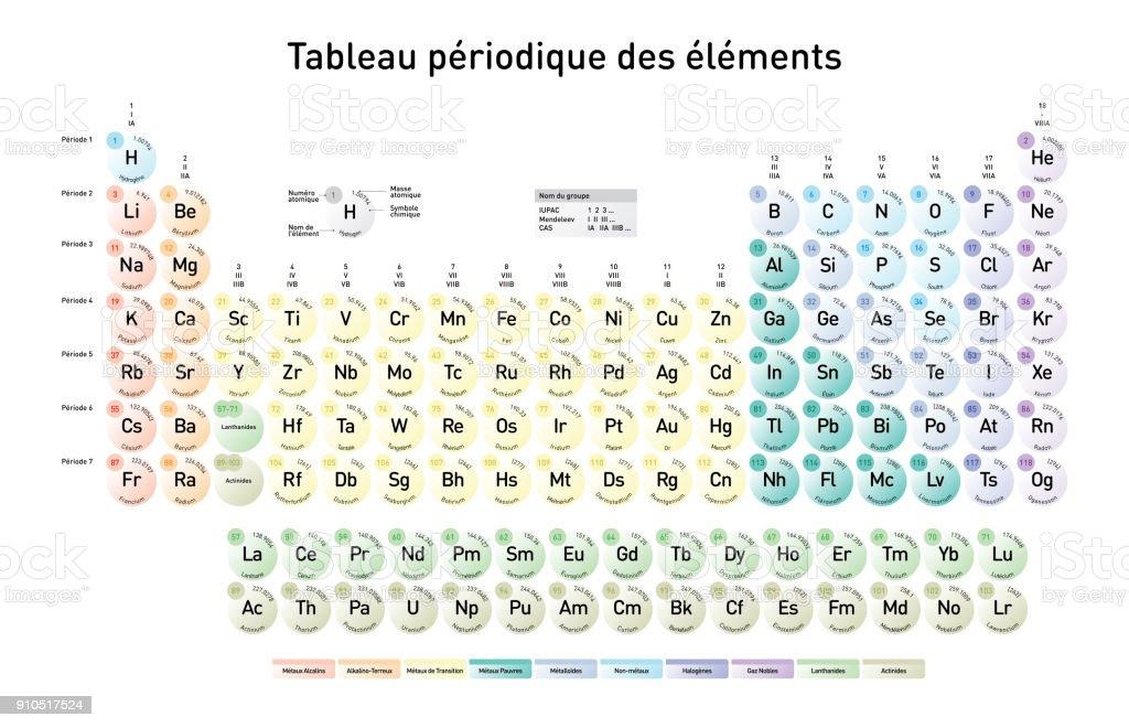 Ilustracin de simple tabla peridica de los elementos versin simple tabla peridica de los elementos versin francesa ilustracin de simple tabla peridica de los urtaz Images