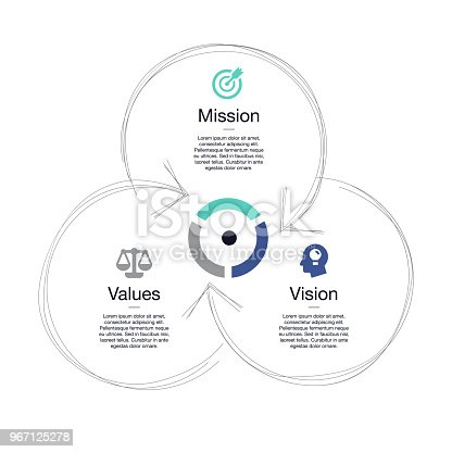 istock Simple visualization for mission, vision and values diagram schema 967125278
