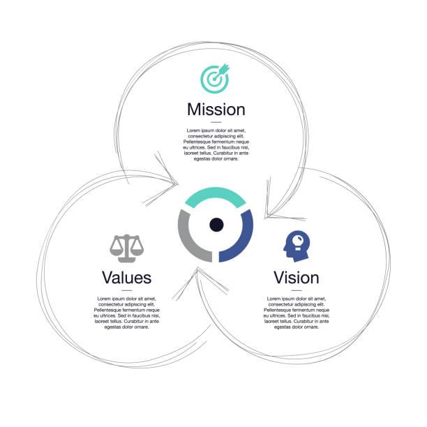 ilustraciones, imágenes clip art, dibujos animados e iconos de stock de visualización simple de esquema de diagrama de la misión, visión y valores - misión