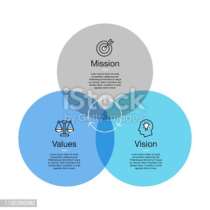 istock Simple visualization for mission, vision and values diagram with colorful circles and line icons with accent 1132265382
