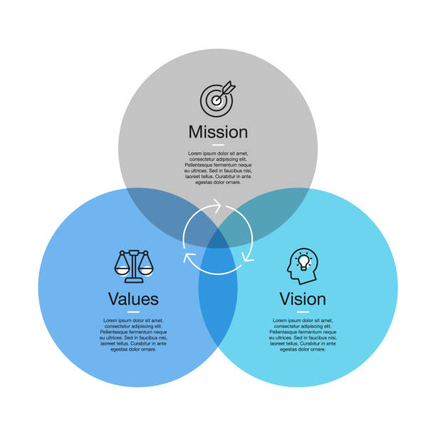 ilustraciones, imágenes clip art, dibujos animados e iconos de stock de visualización sencilla para el diagrama de misión, visión y valores con círculos coloridos y iconos de línea con acento - misión