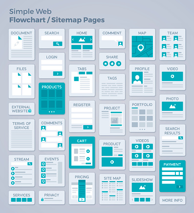 Simple Webpage Design Flowchart or Sitemap