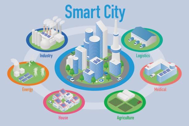 smart-city und verschiedenen industriellen architekturdiagramm, smart-grid, industry4.0, vektor-illustration - smart city stock-grafiken, -clipart, -cartoons und -symbole