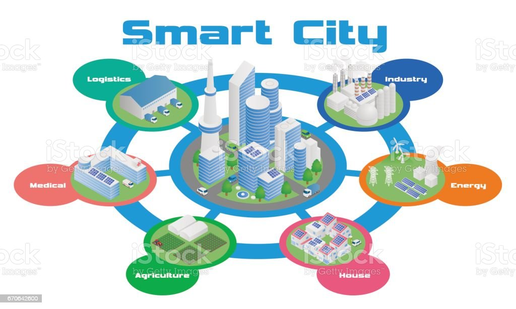 Smart City And Various Industrial Architecture Diagram