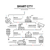 Smart City Related Process Infographic Design, Linear Style Vector Illustration
