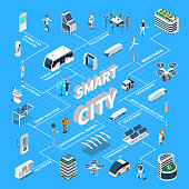 Smart city isometric flowchart with solar panel symbols vector illustration
