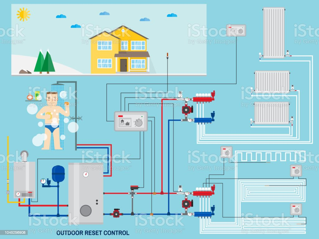 Smart Energysaving Heating System With Outdoor Reset Control Stock ...