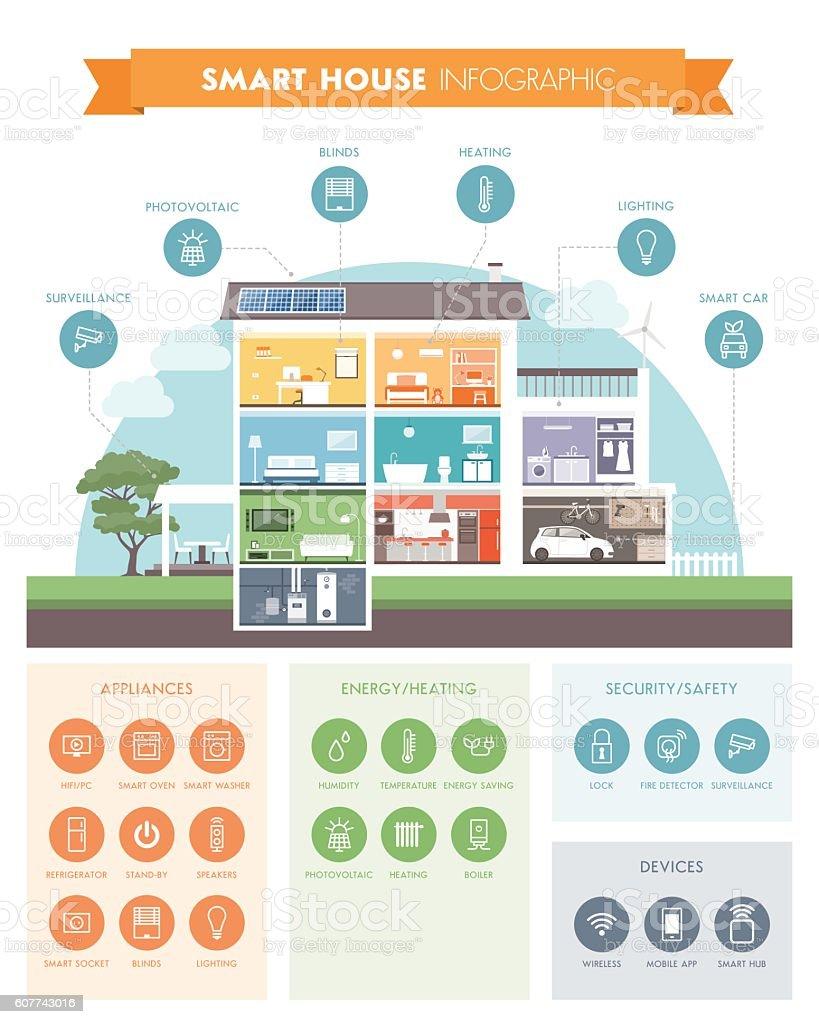 Smart house automation vector art illustration