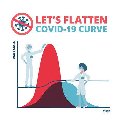 Social distancing, flatten the curve Coronavirus COVID-19 preventing a sharp peak of infections, medical workers work to flatten the curve to slow COVID-19 infection for enough health care capacity.
