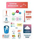 Sodium hydroxide vector illustration. Chemical educational labeled scheme.