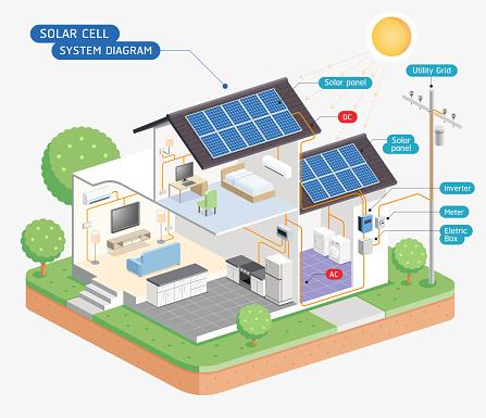 Solar cell system diagram.