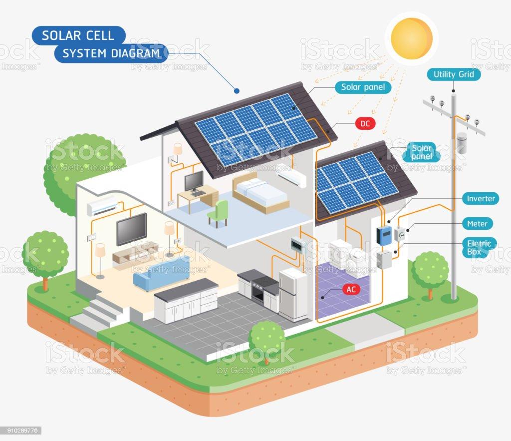 Solar cell system diagram. vector art illustration