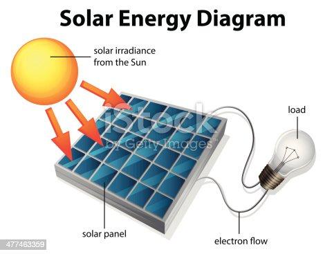 istock Solar Energy Diagram 477463359