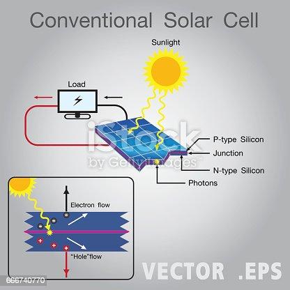 Solarenergie Macht Diagramm Stock Vektor Art und mehr Bilder von ...