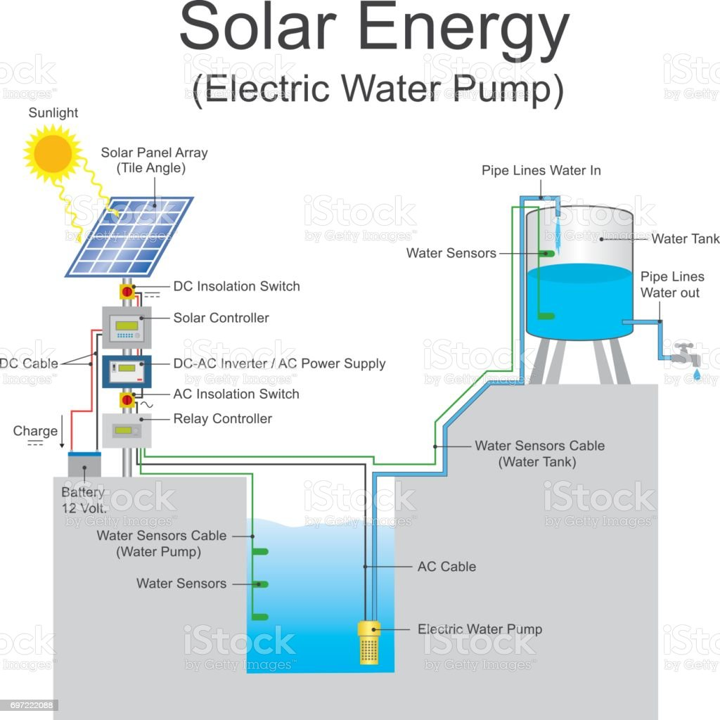solar energy water pump vector art illustration
