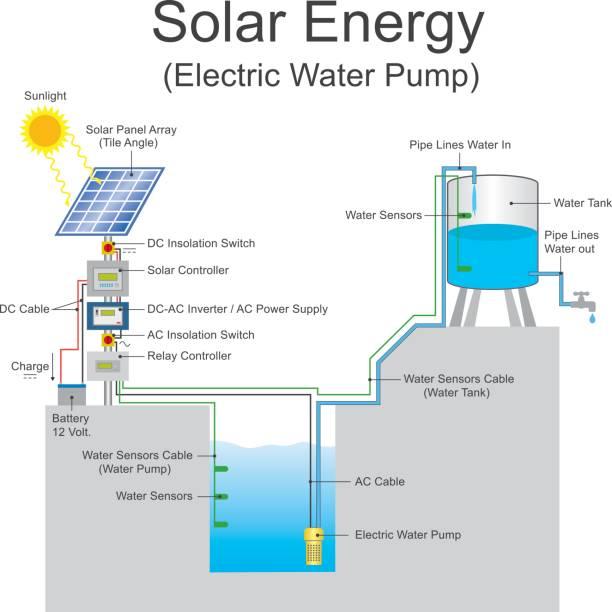 solar energy water pump vector art illustration