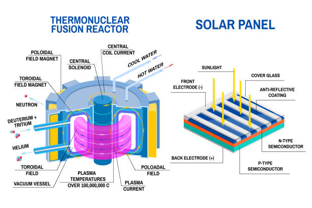 illustrazioni stock, clip art, cartoni animati e icone di tendenza di solar panel and thermonuclear fusion reactor diagram. devices that receives energy from thermonuclear fusion of hydrogen into helium and process of converting light to electricity. - reattore nucleare