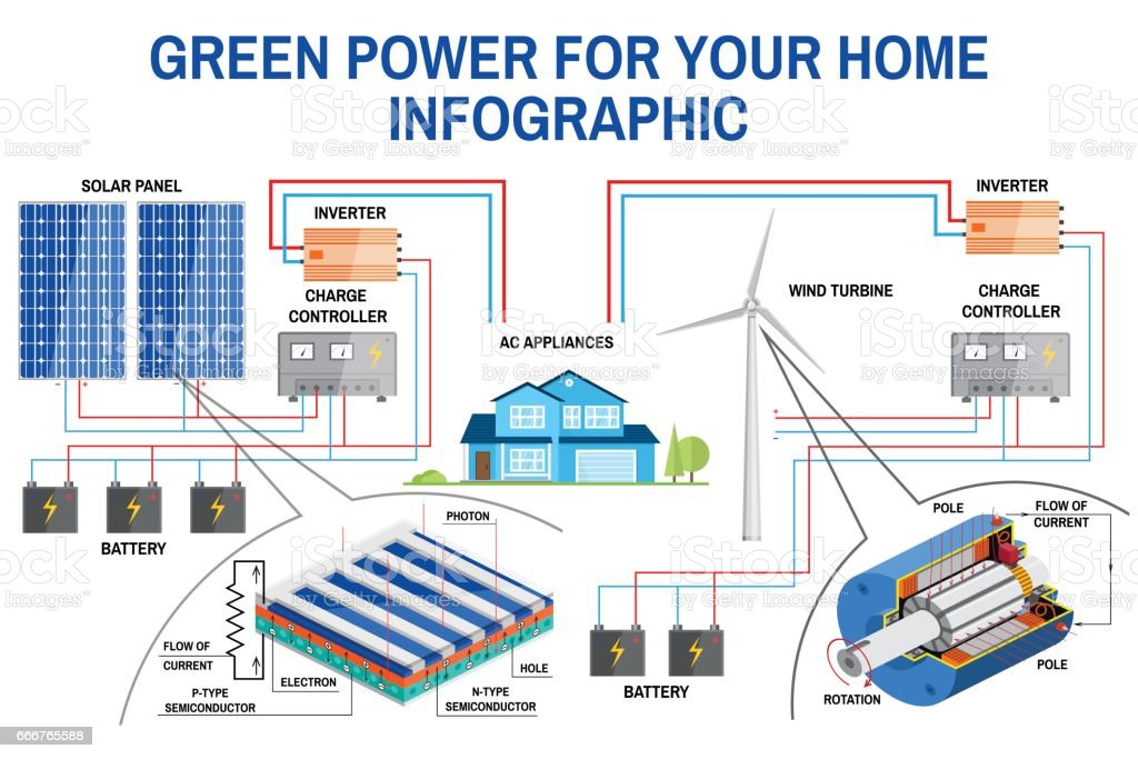 power from turbine or solar panel to house wiring missouri wind and rh eragsm co