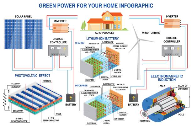 Solar panel and wind power generation system for home infographic Solar panel and wind power generation system for home infographic. Wind turbine, solar panel, battery, charge controller and inverter. Vector. Lithium is the Fuel of the Green Revolution lithium stock illustrations