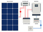 istock Solar Panel cell System with Hybrid Inverter, Controller, Battery Bank and Meter designed. Renewable energy sources. Backup power energy storage system. 1306175466