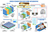 Solar panel, fuel cell and wind power generation system for home infographic.