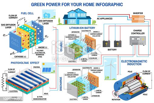 Solar panel, fuel cell and wind power generation system for home infographic. Wind turbine, solar panel, battery, charge controller and inverter. Vector. Lithium is the Fuel of the Green
