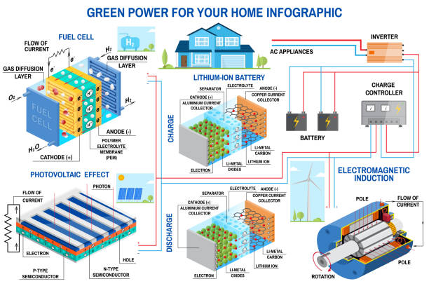 stockillustraties, clipart, cartoons en iconen met zonnepanelen, brandstofcellen en wind power generatiesysteem voor thuis infographic. - waterstof