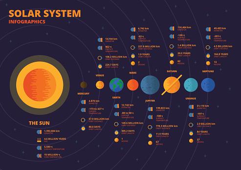Solar System Infographics