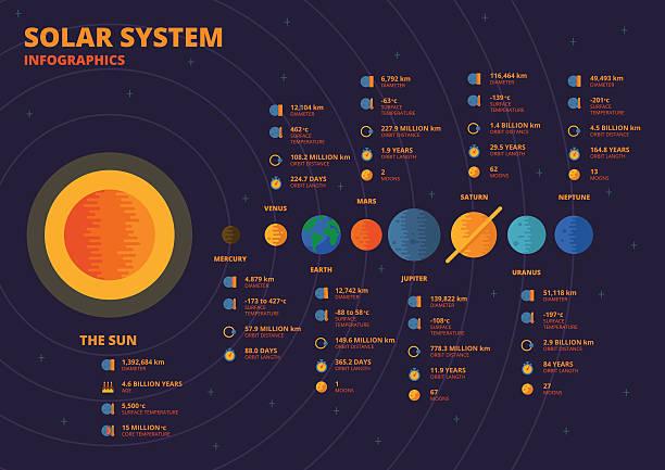 солнечной системы и инфографика - venus stock illustrations