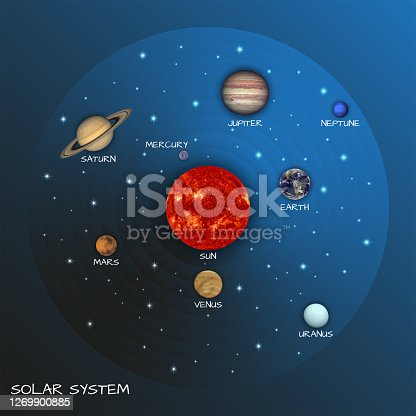 istock Solar system map on starry sky with sun and planets vector illustration, visual astronomy tutorial, planets based on NASA photos 1269900885