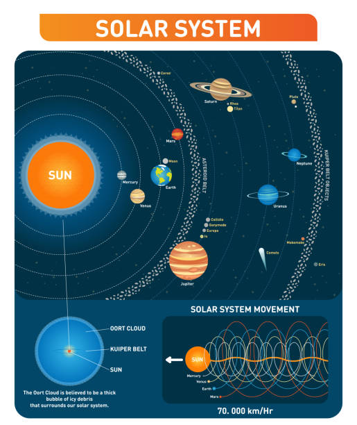 solar system planets, sun, asteroid belt, kuiper belt and other main  objects