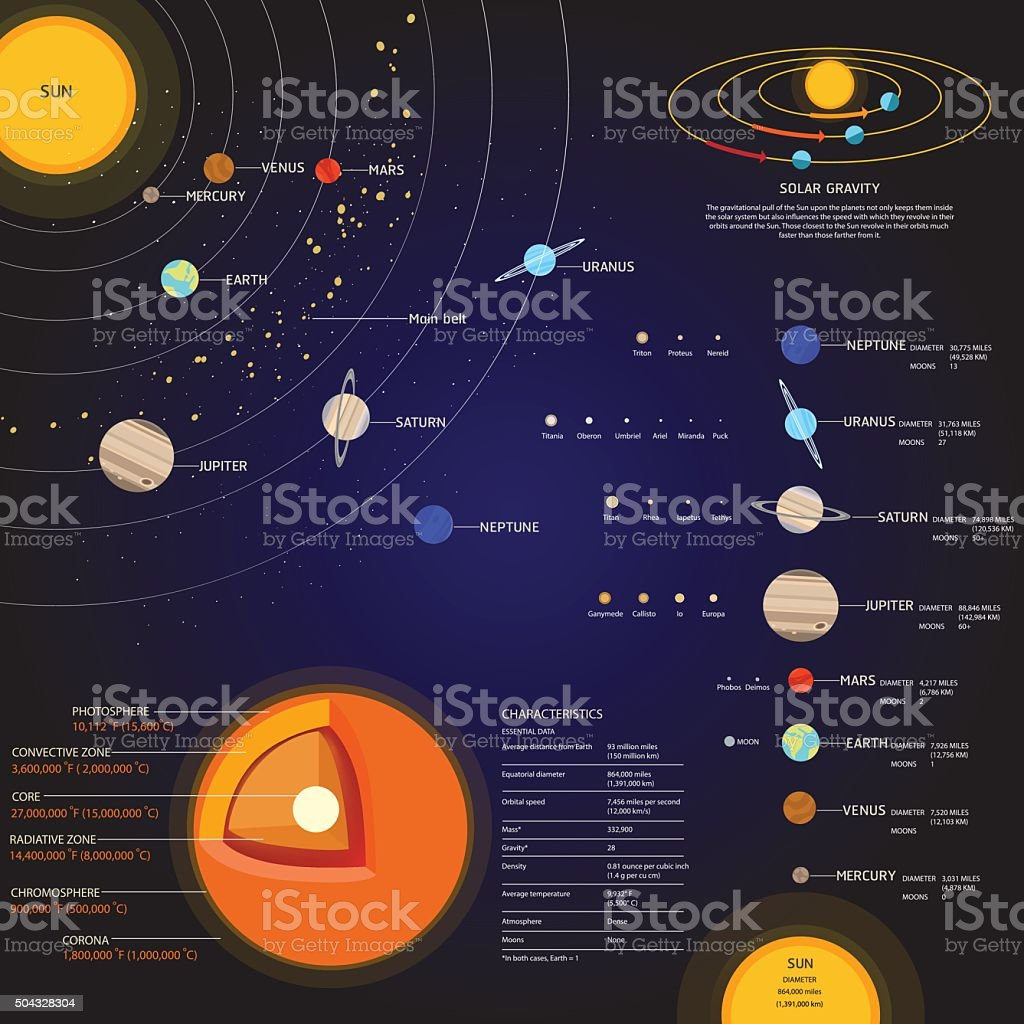 Solar system Space elements vector set vector art illustration